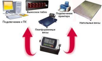 T8 индикатор использование